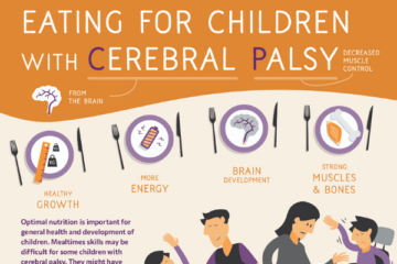 The top of an infographic poster showing some of the benefits of good nutrition for children with cerebral palsy, including growth, energy, brain development and muscles and bone strength