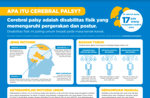 Indonesian - What is Cerebral Palsy Infographic