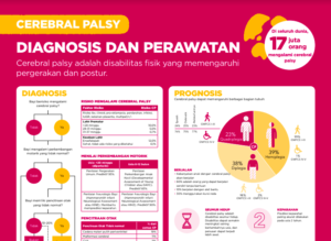 Indonesian - Diagnosis and Treatment Poster